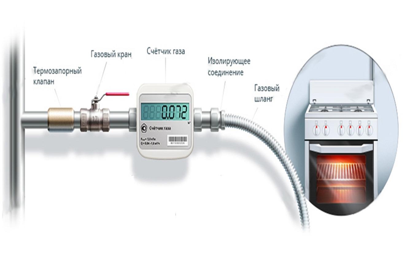 Установка и замена газовых счетчиков